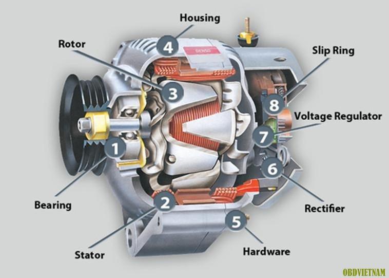 Động cơ máy phát điện chạy dầu diesel